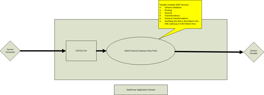 Three Internal Architectures—Designs for DataPower Deployments